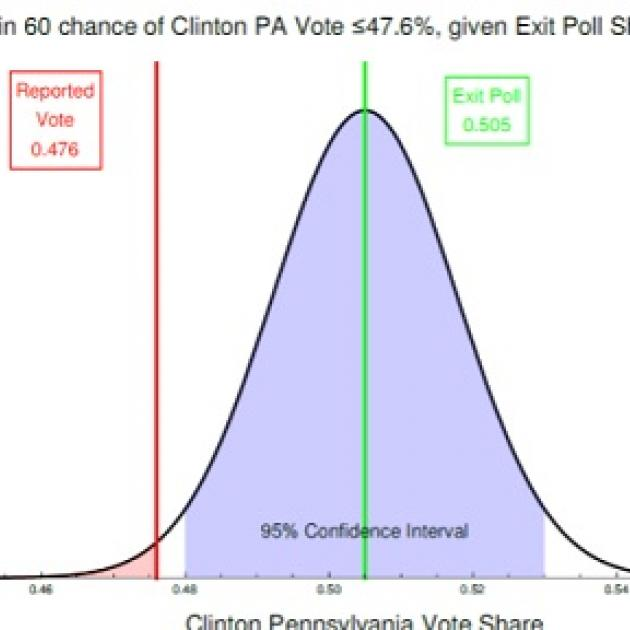 Chart showing exit polls are out of the margin of error