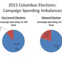 Chart depicting how much it costs to run for city office in Columbus